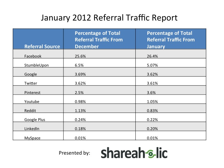 January 2012 Referal Traffic Social Media Video Traffic
